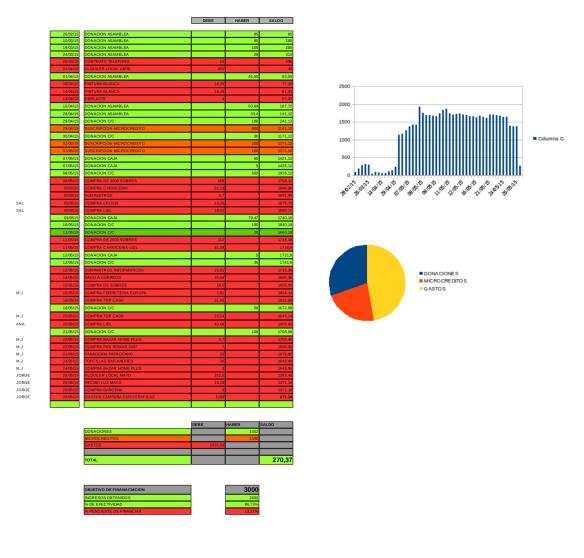 Balance de cuentas SSPL
